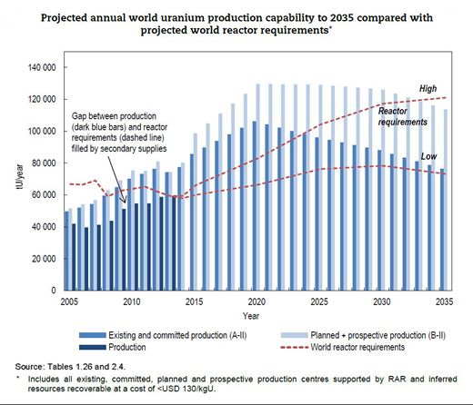 Projected annual world uranium production capability to 2035 compared with projected world reactor requirements