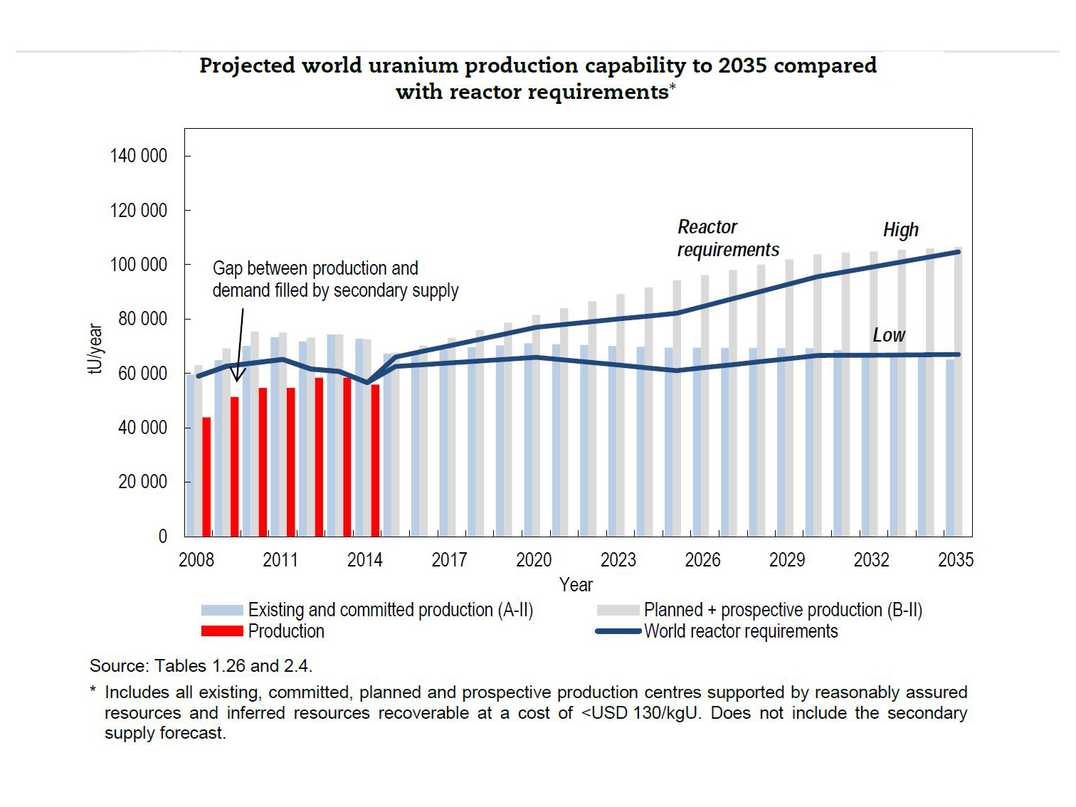 Projected world uranium production capability to 2035 compared with reactor requirements, Uranium 2016