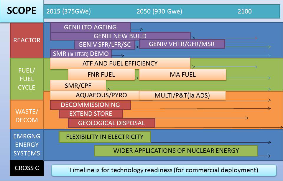 The scope of the Nuclear Innovation 2050 (NI2050) roadmapping