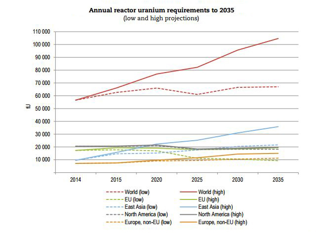 Projected demand for uranium