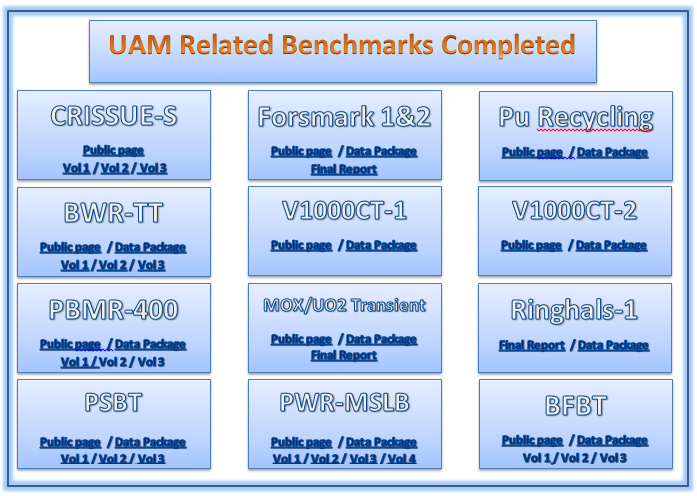 UAM level 2 activities